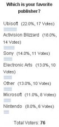 poll-favorite-games-publisher