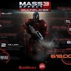 mass-effect-3-multiplayer-stats
