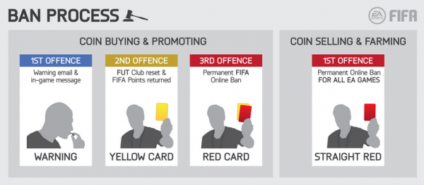 FIFA Ultimate team ban chart